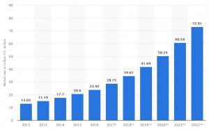 نمودار پیش بینی فروش سیستم های خانه هوشمند
