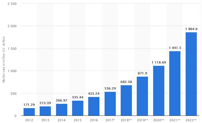 نمودار پیش بینی رشد بازار خانه هوشمند در خاورمیانه