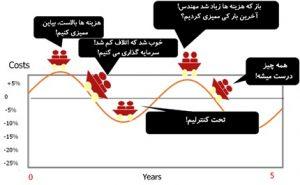 دیدگاه پروژهای به مدیریت انرژی